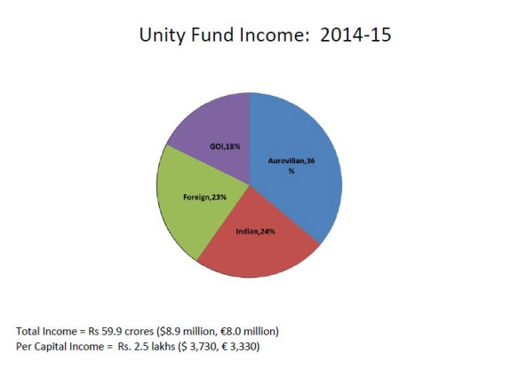 unity-fund-14-15
